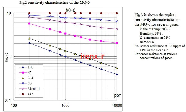 نحوه محاسبه ppm با سنسور MQ6