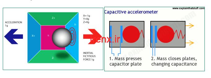 نحوه کار سنسور شتاب سنج ADXL335