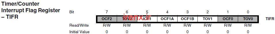 بررسی رجیستر TIFR : Timer/Counter Interrupt Flag Register – TIFR