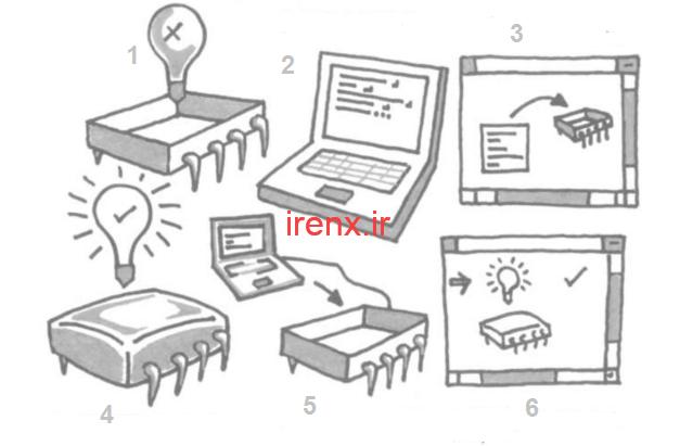 مراحل طراحی پروژه AVR