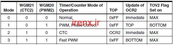 بیت های3و6 ؛ Bit 6, 3 – WGM21:0: Waveform Generation Mode :