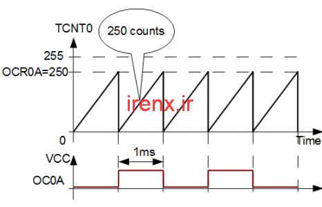 مد های مختلف Timer / Counter در میکروکنترلر AVR