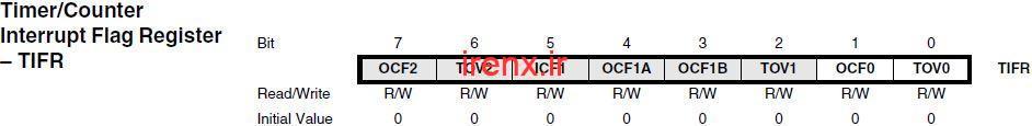 بررسی رجیسترTIFR :Timer/Counter Interrupt Flag Register – TIFR