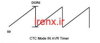 CTC Mode = مود CTC چیست ؟
