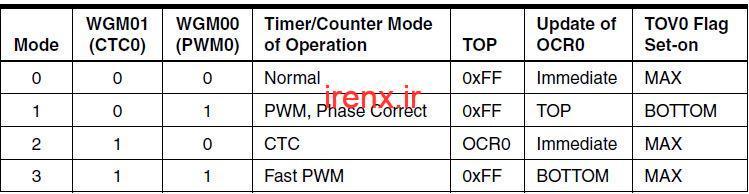 بیت های3و6؛Bit 6 , 3 –Wave Generation Mode Bits: