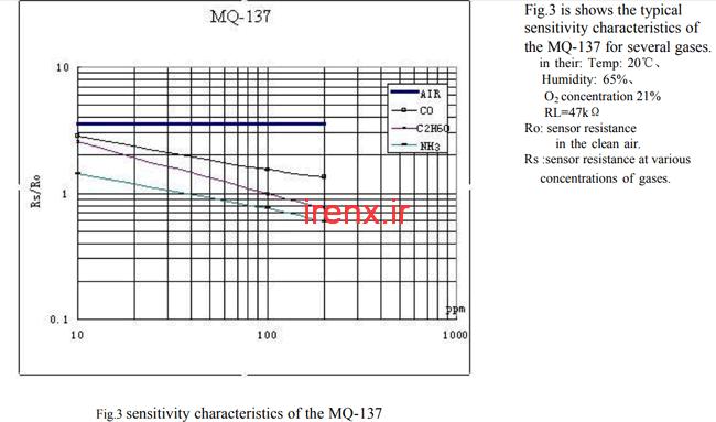 آموزش اندازه گیری PPM از سنسورهای گاز MQ