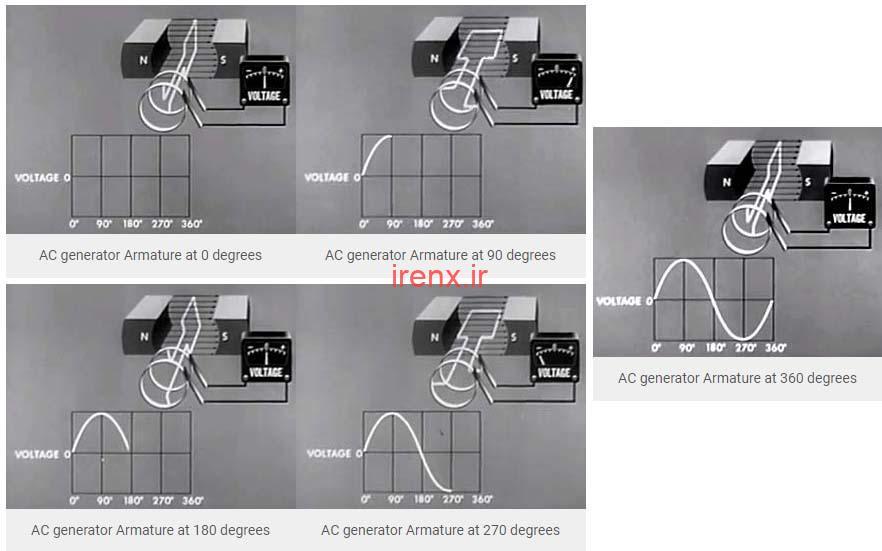 انواع روش های تولید ولتاژ AC
