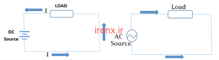 جریان متناوب AC در مقابل جریان مستقیم DC