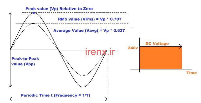 گام سوم: مقدار اوج، میانگین و RMS ولتاژ AC