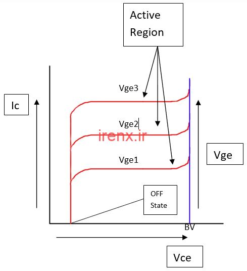 خصوصیات انتقال و منحنی جریان - ولتاژ IGBT