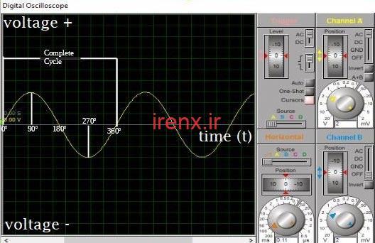 موج سینوس برای نمایش شکل موج AC