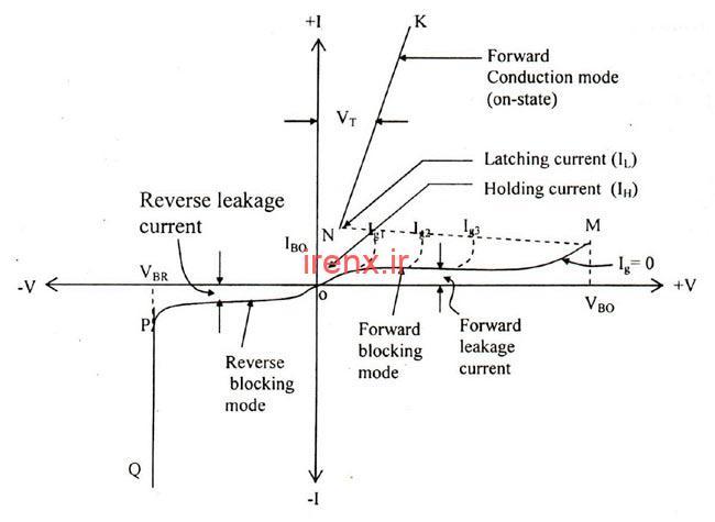 نمودار ویژگی های V_I تریستور SCR