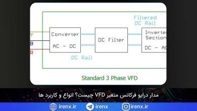تصویر از VFD چیست؟ مدار درایو فرکانس متغیر (انواع و کاربرد ها)