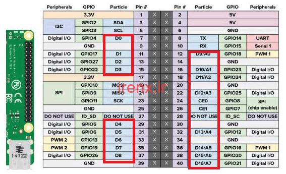کنترل ال ای دی متصل به رزبری پای از اینترنت