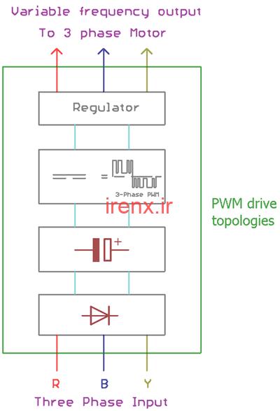 نوع PWM از VFD ها