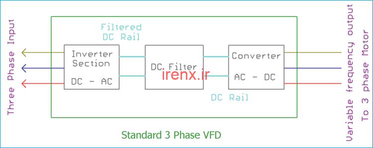 مدار VFD و عملکرد آن