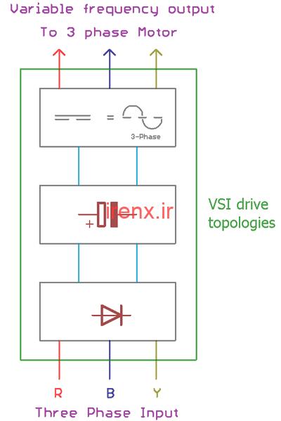 نوع VCI از VFD ها