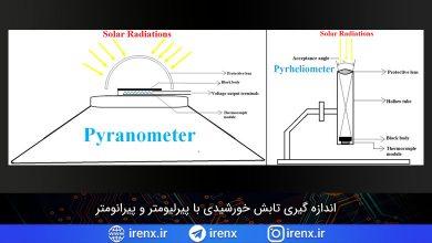 تصویر از اندازه گیری تابش خورشیدی با پیرلیومتر و پیرانومتر