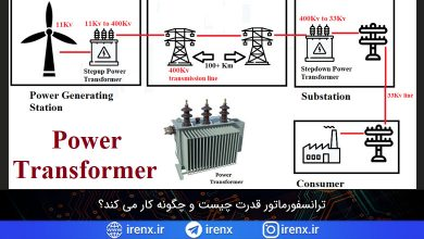 تصویر از ترانسفورماتور قدرت چیست و چگونه کار می کند؟