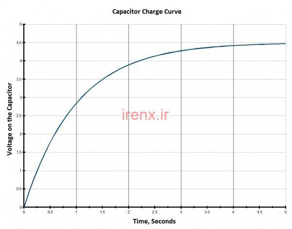 منحنی شارژ خازن