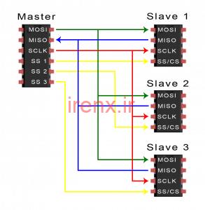 ایجاد ارتباط SPI با چند Slave