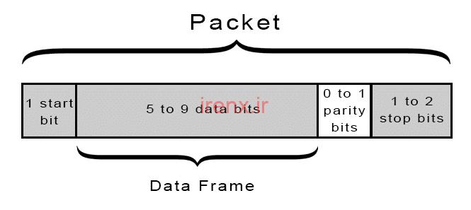ساختار بسته داده ارتباط UART