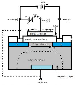 ساختار MOSFET با کانال N