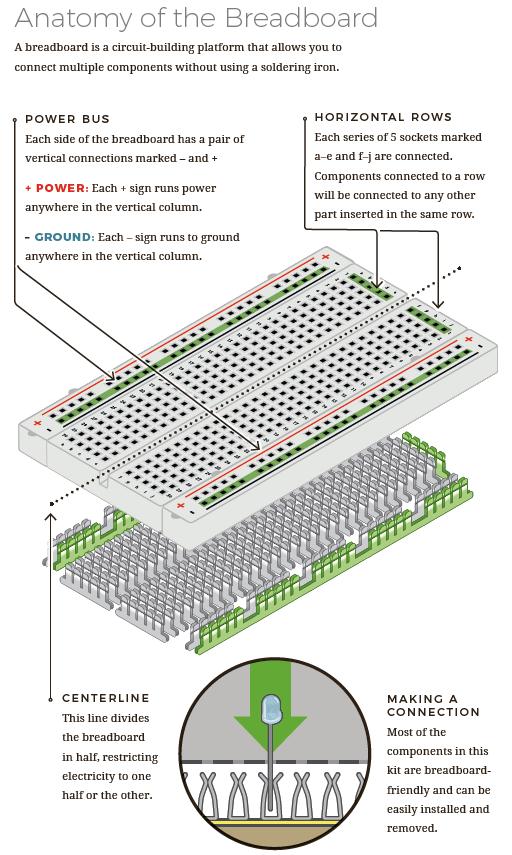 بردبوردها چگونه کار می کنند؟