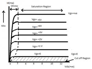 حالت افزایشی MOSFET با کانال N