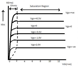 ناحیه تخلیه MOSFET با کانال N
