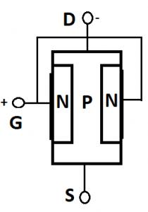 ساختار JFET با کانال P