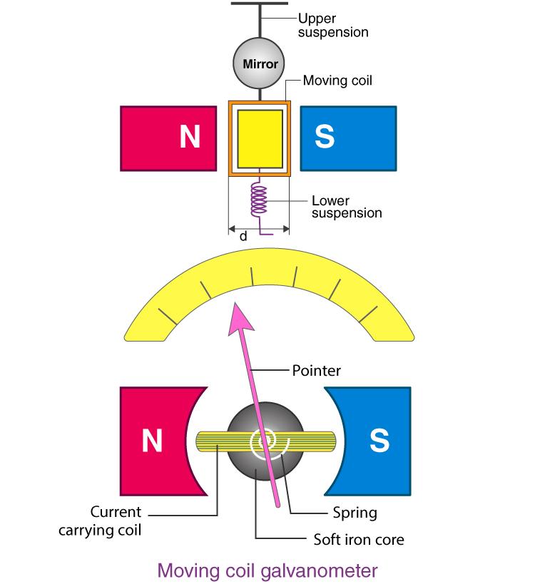 ساختمان و نمودار سیم پیچی گالوانومتر