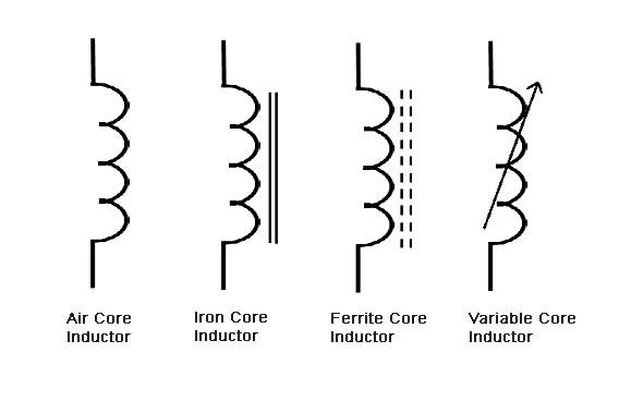 نماد سلف در مدار